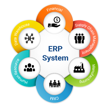 Anch Technologies, Enterprise Resource Planning (ERP) solutions in Lucknow
